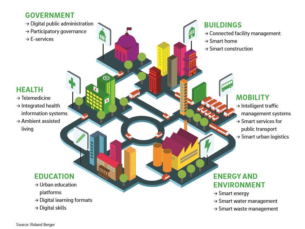 smart city domains